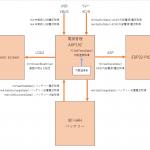 M5StickCのバッテリー管理AXP192を図にまとめる