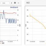 M5StickCにENV HAT(気温、湿度、気圧)をサーバーにアップする その2(Ambient編)