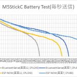M5StickCバッテリーライフ検証 その5