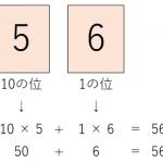 ESP32のULPアセンブリ言語入門 その1 概要とn進数、単位